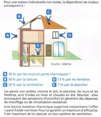 deperdition thermique d une maison limiter la dperdition. Black Bedroom Furniture Sets. Home Design Ideas