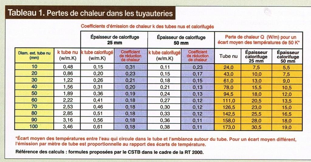 Index of riv ener complements tuyaux ecs pertes fichiers for Isolation des tuyaux de chauffage