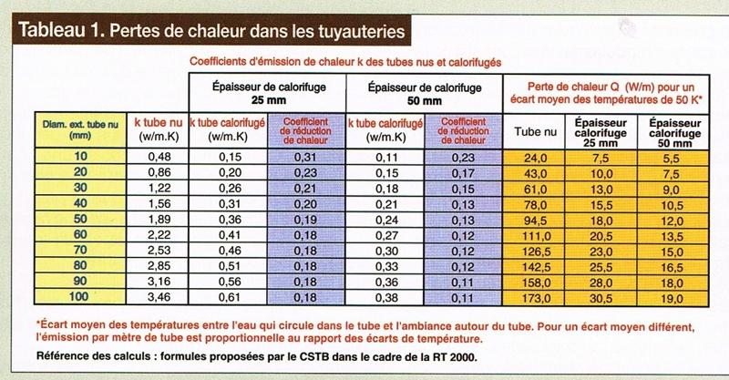 Le coefficient moyen de d perdition dans les tuyauteries - Calcul puissance chambre froide ...